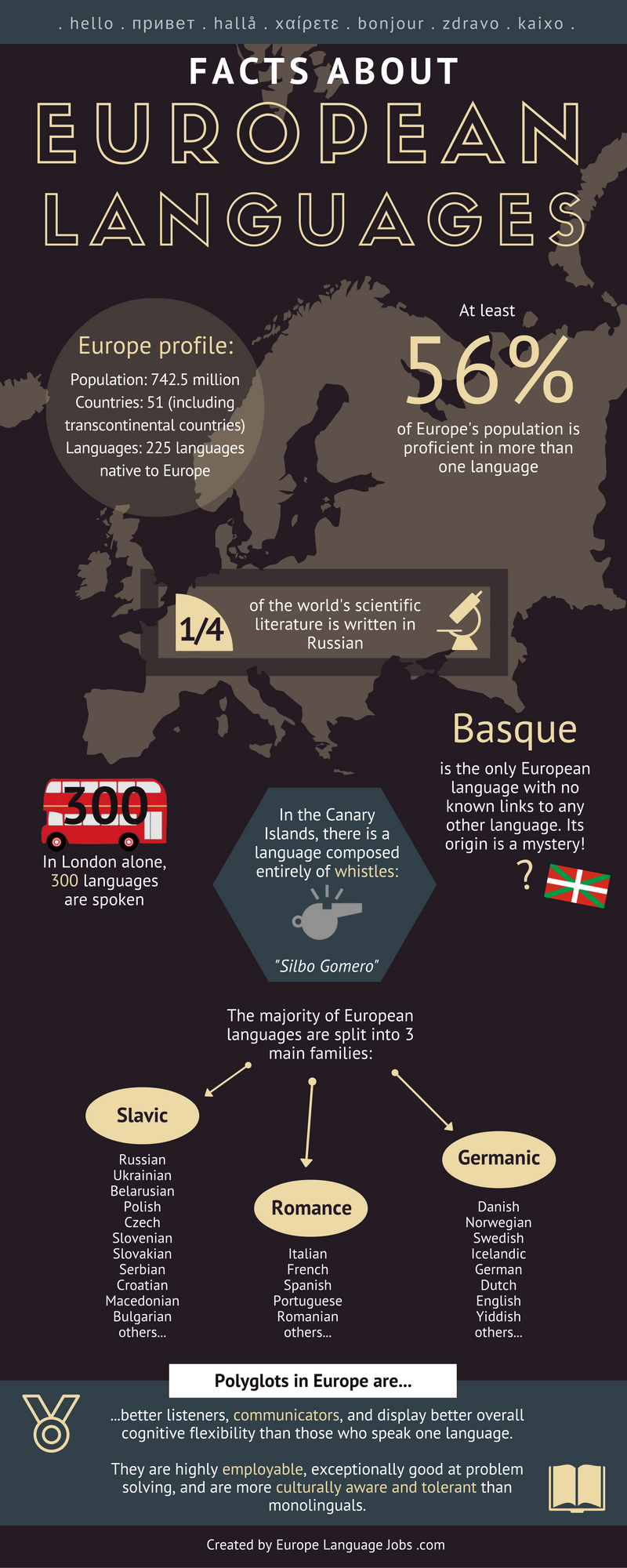 Infographic: facts about european languages